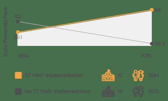 ST Math Utah Results