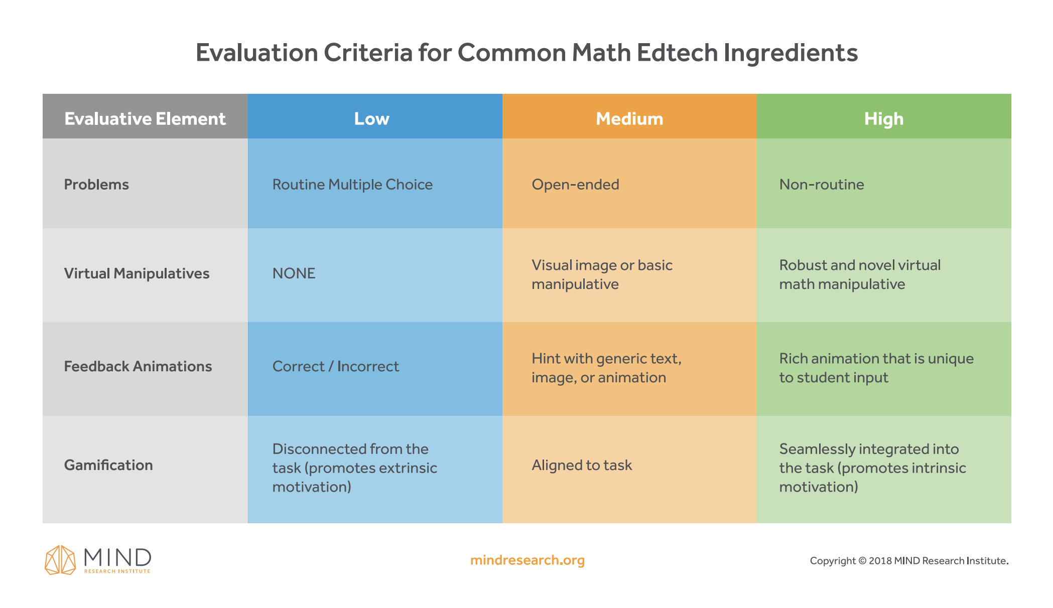 math edtech evaluation rubric