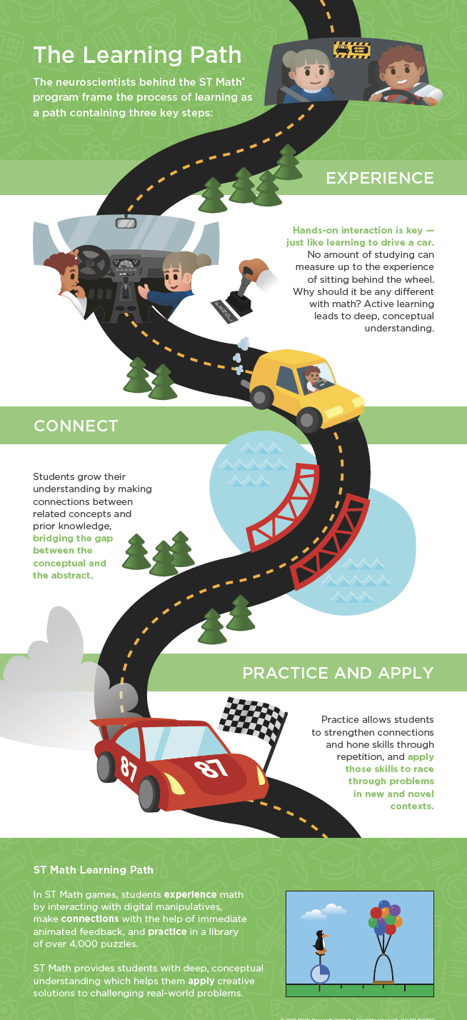 The Learning Path Poster
