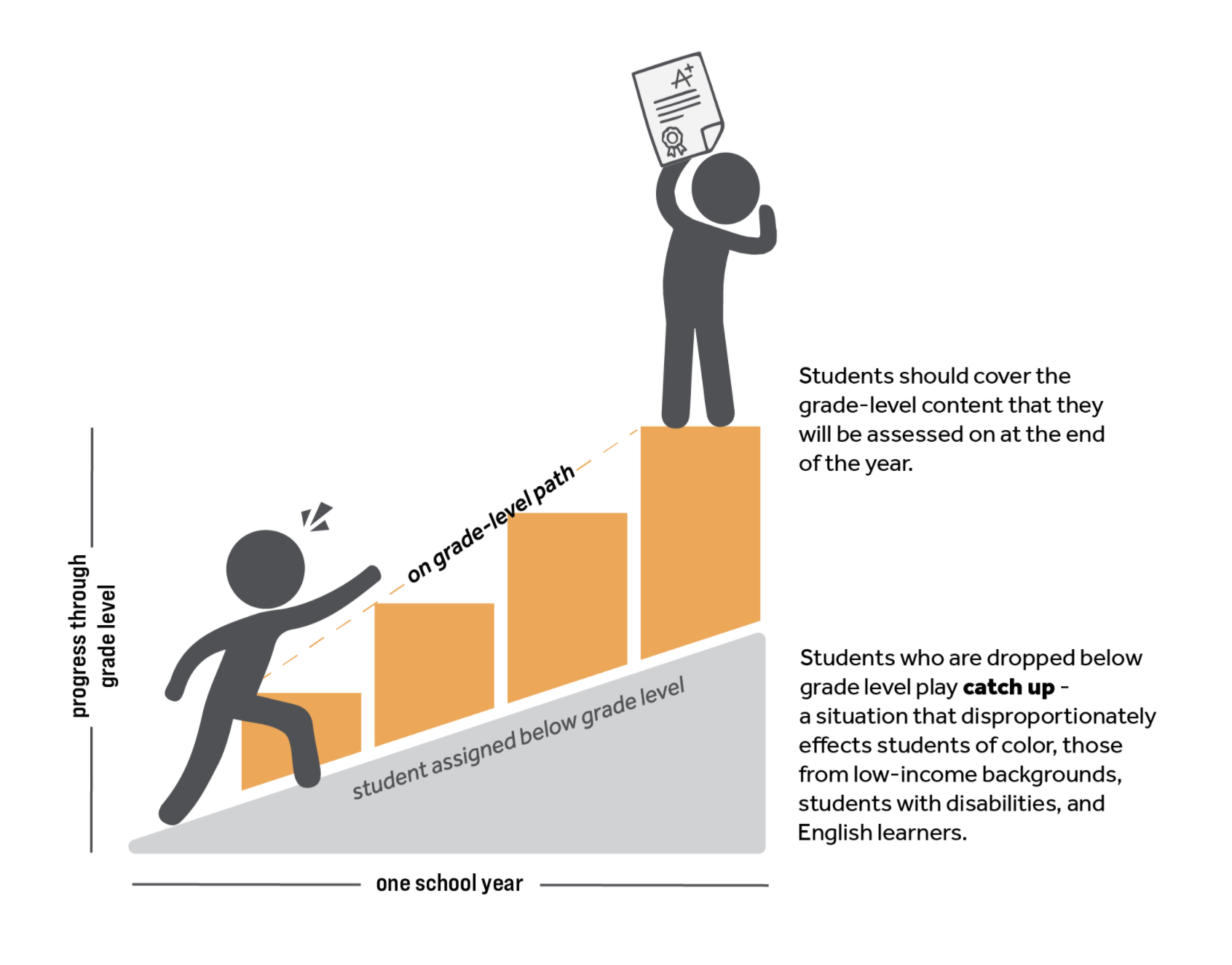 on-grade-level-learning-for-students-graph