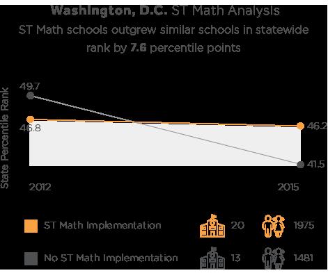 ST Math Washington, D.C. Results