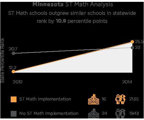 Minnesota MCA Results ST Math