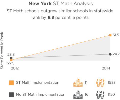 ST Math New York Results