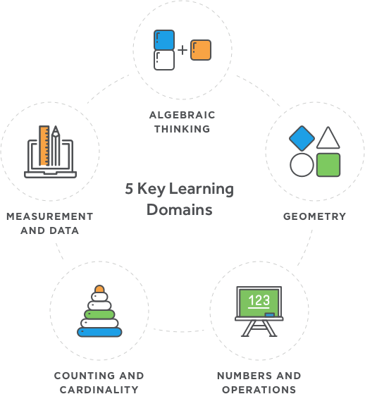 5 Key Learning Domains graphic for ST Math Early Learning