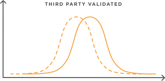 Third Party Validated icon for ST Math Visual Online Math Learning program